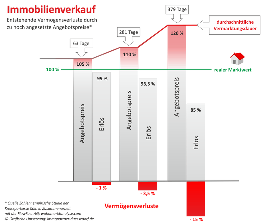 Ratgeber - Immobilien Info-Blog von immopartner-duesseldorf.de ...